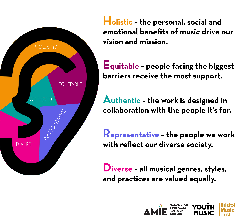 Diagram Representing The HEARD Principles